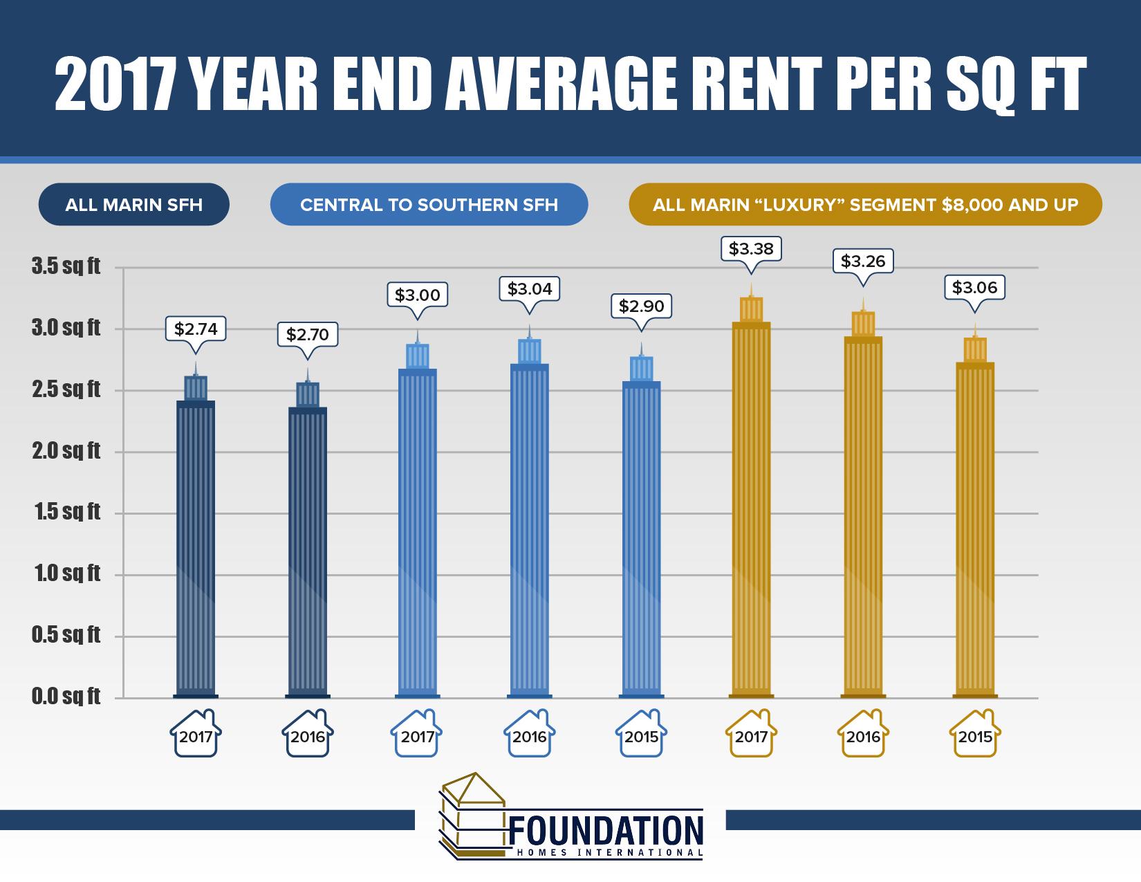 2017 Marin Average Rent Sq Ft Chart