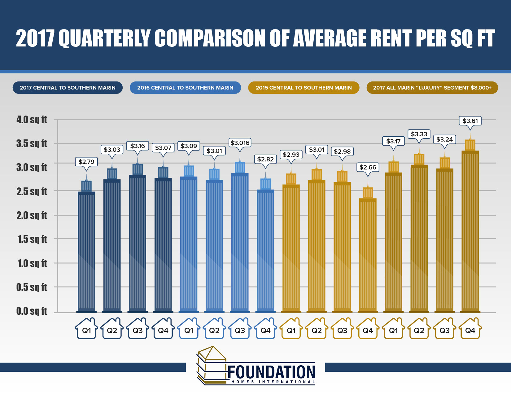 2017 Quarterly Comparison of Average Rent Per Sq Ft