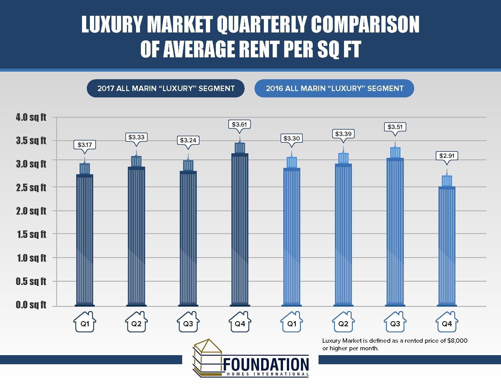 Luxury Market Quarterly Comparison of Average Rent Per Sq Ft